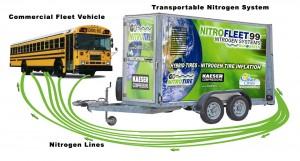 nitrogen tire inflation system
